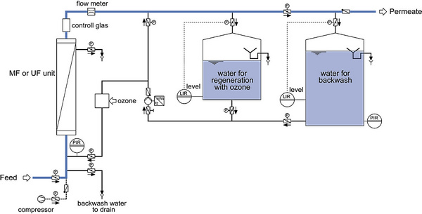 Schematic diagram: Normal filtration operation
